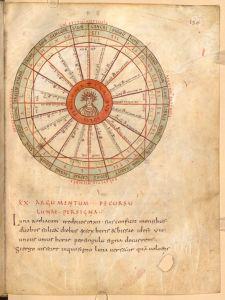 Il_Sole_e_lo Zodiaco_Manoscritto_del_X_secolo