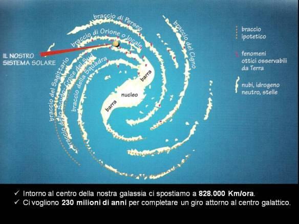 Grafico che rappresenta la nostra Galassia: la Via Lattea.